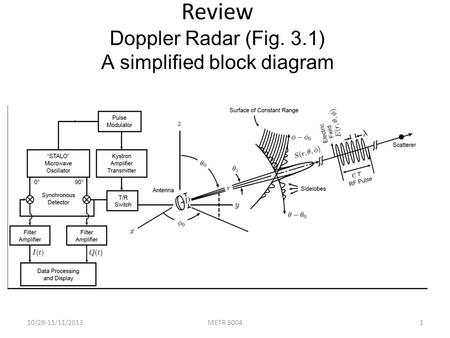 Review Doppler Radar (Fig. 3.1) A simplified block diagram 10/29-11/11/2013METR 50041.