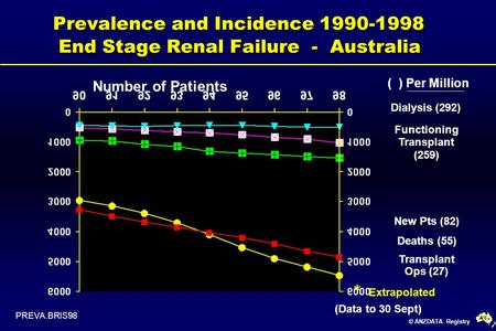 © ANZDATA Registry Prevalence and Incidence 1990-1998 End Stage Renal Failure - Australia ( ) Per Million Functioning Transplant (259) New Pts (82) Deaths.