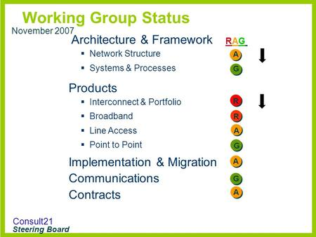 Consult21 Steering Board Working Group Status RAGRAG November 2007 Architecture & Framework  Network Structure  Systems & Processes Products  Interconnect.