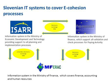 Slovenian IT systems to cover E-cohesion processes Information system in the Ministry of finance, which covers finance, accounting and human resources.