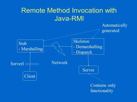 Remote Method Invocation with Java-RMI Client Stub - Marshalling Skeleton - Demarshalling - Dispatch Server ServerI Network Automatically generated Contains.
