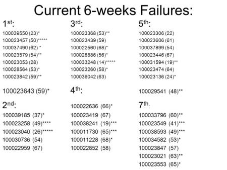 Current 6-weeks Failures: 1 st :3 rd :5 th : 100039550 (23)*100023368 (53)**100023306 (22) 100023457 (50)*****100023439 (59)100023606 (61) 100037490 (62)