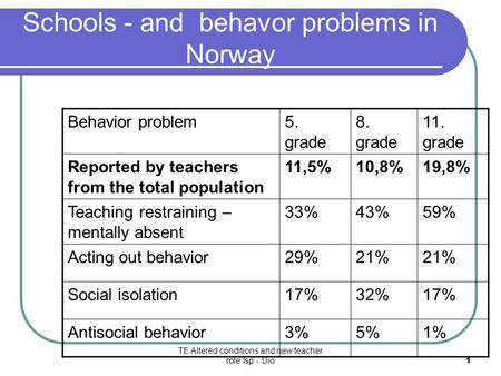 TE Altered conditions and new teacher role Isp - Uio1 Schools - and behavor problems in Norway Behavior problem5. grade 8. grade 11. grade Reported by.