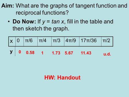 Aim: What are the graphs of tangent function and reciprocal functions?