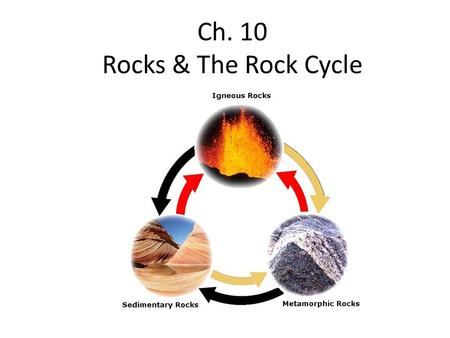 Ch. 10 Rocks & The Rock Cycle. The Parent Material for all rock is….. Magma!!!