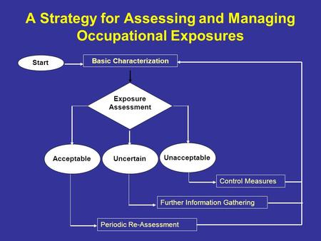 A Strategy for Assessing and Managing Occupational Exposures Exposure Assessment Basic Characterization Start Unacceptable AcceptableUncertain Control.