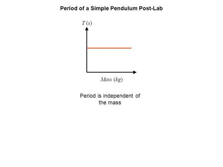 Period of a Simple Pendulum Post-Lab T (s) Mass (kg) Period is independent of the mass.