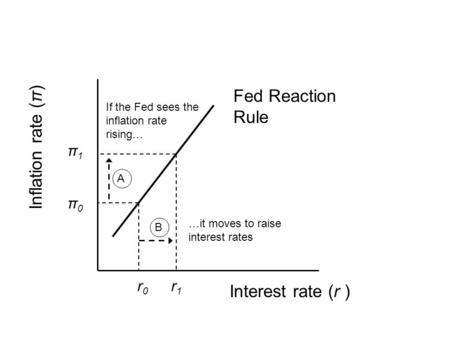 Interest rate (r ) Inflation rate (π) Fed Reaction Rule If the Fed sees the inflation rate rising… …it moves to raise interest rates r0r0 r1r1 π1π1 π0π0.
