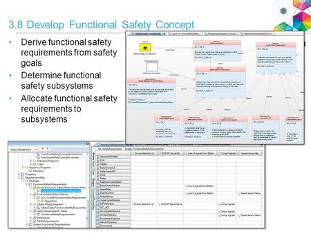 3.8 Develop Functional Safety Concept Derive functional safety requirements from safety goals Determine functional safety subsystems Allocate functional.