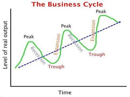 SSEMA1 The student will illustrate the means by which economic activity is measured. E. Define the stages of the business cycle; include peak, contraction,