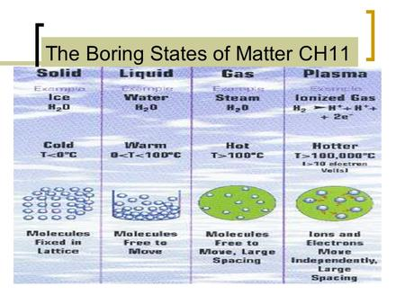 The Boring States of Matter CH11. Kinetic Energy E K The energy an object has because of its motion. Temperature is a measurement of average kinetic energy.