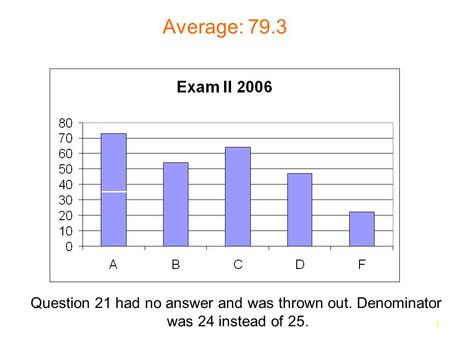 1 Average: 79.3 Question 21 had no answer and was thrown out. Denominator was 24 instead of 25.