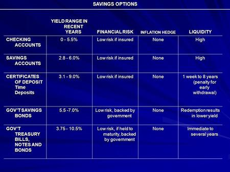 SAVINGS OPTIONS YIELD RANGE IN RECENT YEARS FINANCIAL RISK INFLATION HEDGE LIQUIDITY CHECKING ACCOUNTS 0 - 5.5% Low risk if insured NoneHigh SAVINGS ACCOUNTS.