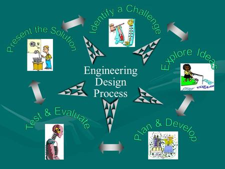 Engineering Design Process. Engineering Design Process.