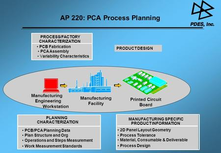 AP 220: PCA Process Planning MANUFACTURING SPECIFIC PRODUCT INFORMATION PROCESS/FACTORY CHARACTERIZATION PCB Fabrication PCA Assembly Variability Characteristics.