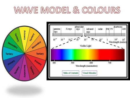 Wave Model of Light – Explains most properties of light – Uses both light and waves to transfer energy, and they both go outward in all directions from.