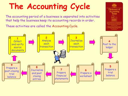 The Accounting Cycle The accounting period of a business is separated into activities that help the business keep its accounting records in order. These.