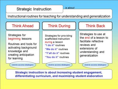 Instructional routines for teaching for understanding and generalization is about Think Ahead Strategic Instruction Think DuringThink Back Strategies for.