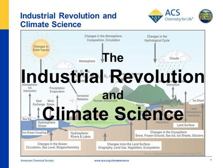 Www.acs.org/climatescience 1 American Chemical Society The Industrial Revolution and Climate Science Source: Intergovernmental Panel on Climate Change.