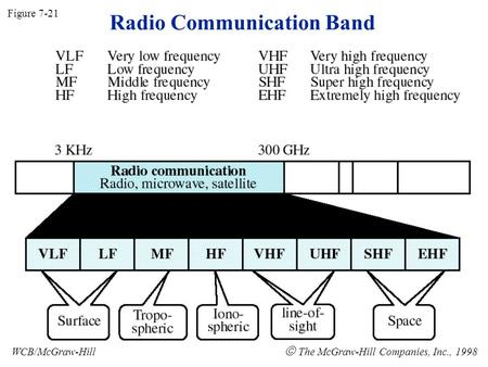 Radio Communication Band Figure 7-21 WCB/McGraw-Hill  The McGraw-Hill Companies, Inc., 1998.