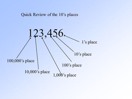 Quick Review of the 10's places 123,456 1's place 10's place 100's place 1,000's place 10,000's place 100,000's place.