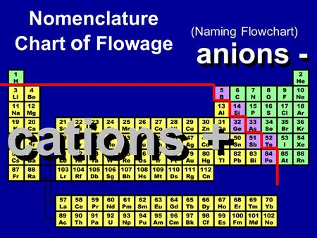 Nomenclature Chart of Flowage (Naming Flowchart) cations + anions - cations + anions -