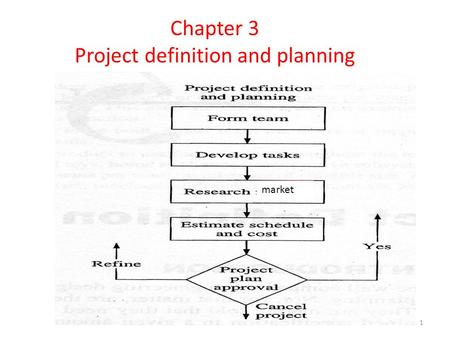 1 Chapter 3 Project definition and planning market.