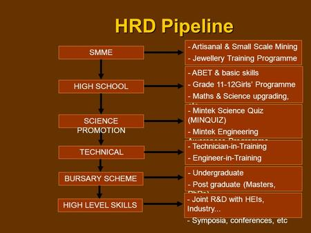 HRD Pipeline SMME - Artisanal & Small Scale Mining - Jewellery Training Programme HIGH SCHOOL - ABET & basic skills - Grade 11-12Girls' Programme - Maths.