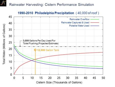 Rainwater Overflow Rainwater Captured & Used Potable Water Used Rainwater Harvesting: Cistern Performance Simulation Cistern Size (Thousands of Gallons)