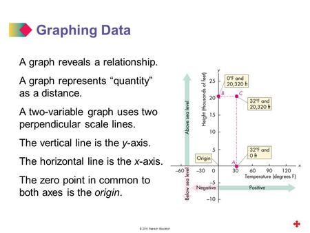 Graphing Data A graph reveals a relationship.