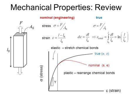 Mechanical Properties: Review l0l0 A0A0 F  (stress)  (strain) Y nominal (engineering)true plastic – rearrange chemical bonds elastic – stretch chemical.
