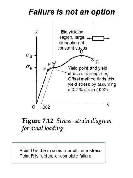 Yield point and yield stress or strength,  y Offset method finds this yield stress by assuming a 0.2 % strain (.002).002 Big yielding region, large elongation.