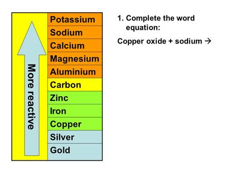 Potassium Sodium Calcium Magnesium Aluminium Carbon Zinc Iron Copper Silver Gold More reactive 1.Complete the word equation: Copper oxide + sodium 