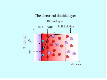 1 distance Potential - - - - + + + + + + - - + - - + - + + - - - - Diffuse Layer Bulk Solution + dd IHPOHP The electrical double layer + + + - ii.