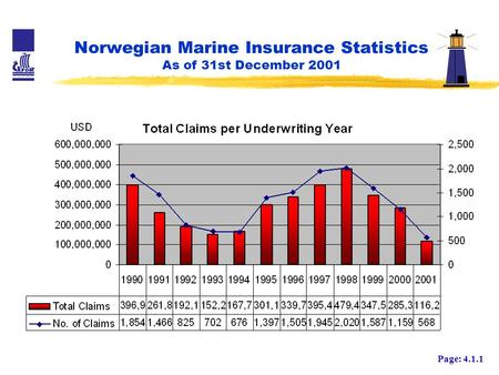 Norwegian Marine Insurance Statistics As of 31st December 2001 Page: 4.1.1.