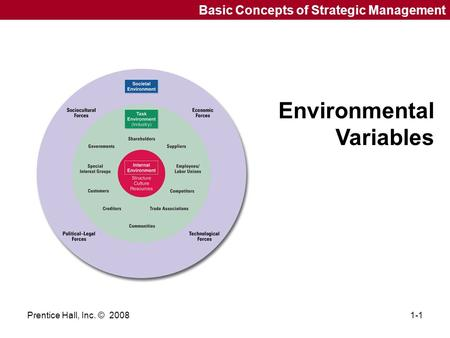 Prentice Hall, Inc. © 20081-1 Basic Concepts of Strategic Management Environmental Variables.