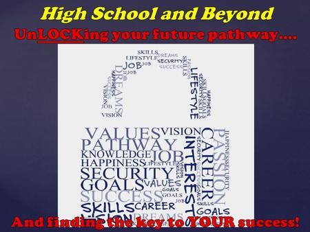 The Questions that guide our High School and Beyond Plan Who Am I? Skills, Interests, Values & Lifestyle Preference What, then, can I become? Career options.