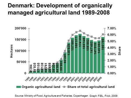 Graph: FiBL, Frick, 2009 Denmark: Development of organically managed agricultural land 1989-2008 Source: Ministry of Food, Agriculture and Fisheries, Copenhagen.
