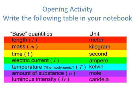 Opening Activity Write the following table in your notebook.