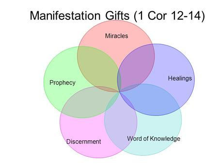 Manifestation Gifts (1 Cor 12-14) Miracles Healings Word of Knowledge Prophecy Discernment.