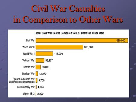 Civil War Casualties in Comparison to Other Wars.