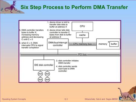 Silberschatz, Galvin and Gagne  2002 13.1 Operating System Concepts Six Step Process to Perform DMA Transfer.