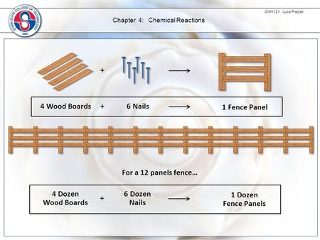 CMH 121 Luca Preziati Chapter 4: Chemical Reactions + + 4 Wood Boards6 Nails 1 Fence Panel + 4 Dozen Wood Boards 6 Dozen Nails 1 Dozen Fence Panels For.