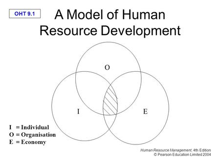 Human Resource Management, 4th Edition © Pearson Education Limited 2004 OHT 9.1 A Model of Human Resource Development I = Individual O= Organisation E=