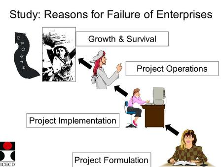 Study: Reasons for Failure of Enterprises Project Formulation Project Implementation Project Operations Growth & Survival.