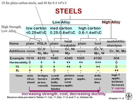 Chapter 11-3 Based on data provided in Tables 11.1(b), 11.2(b), 11.3, and 11.4, Callister 6e. STEELS High Strength, Low Alloy 10 for plain carbon steels,