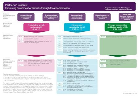 © National Literacy Trust 2009 Partners in Literacy: Improving outcomes for families through local coordination Diagram showing how the PiL strategy can.