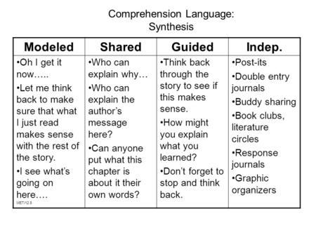 Comprehension Language: Synthesis Modeled Oh I get it now….. Let me think back to make sure that what I just read makes sense with the rest of the story.
