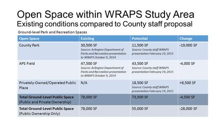 Open Space within WRAPS Study Area Existing conditions compared to County staff proposal Open SpaceExistingPotentialChange County Park30,500 SF Source: