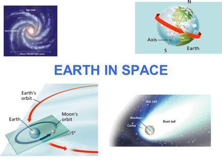 EARTH IN SPACE. DAY AND NIGHT The Earth completes one rotation on its axis every 24 hours. The rotation of the Earth on its axis is responsible for day.